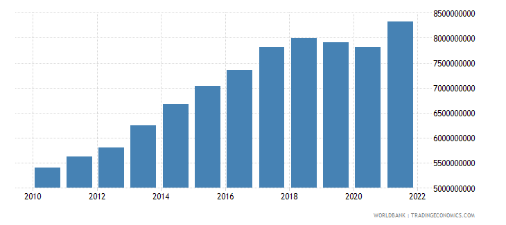 paraguay manufacturing value added constant 2000 us dollar wb data
