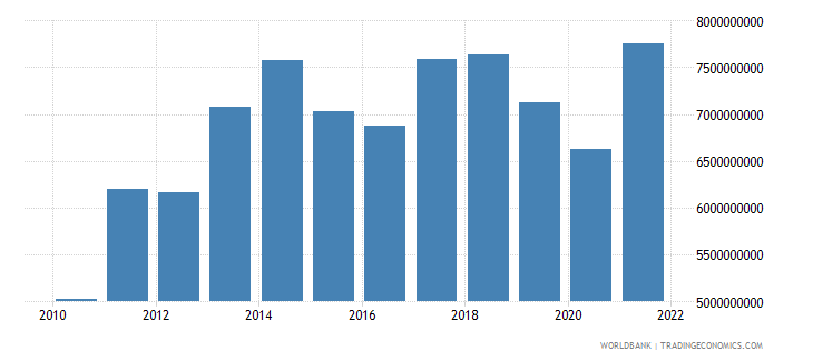 paraguay manufacturing value added us dollar wb data