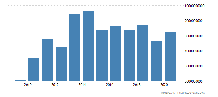 paraguay merchandise exports by the reporting economy us dollar wb data