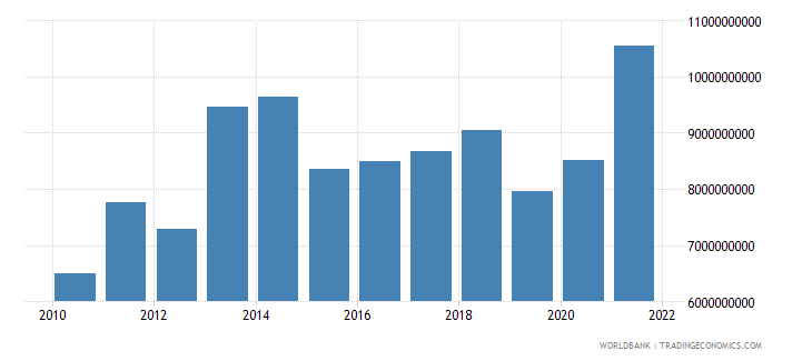 paraguay merchandise exports us dollar wb data