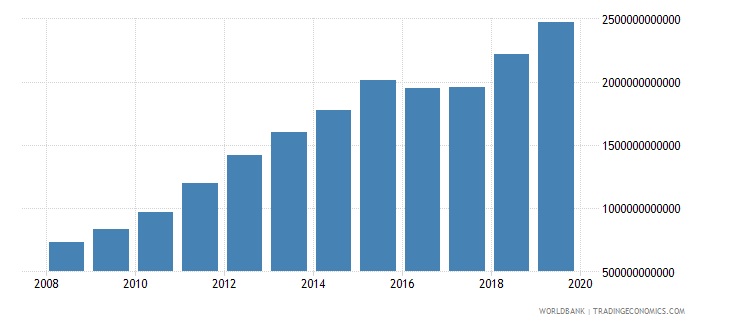 paraguay military expenditure current lcu wb data