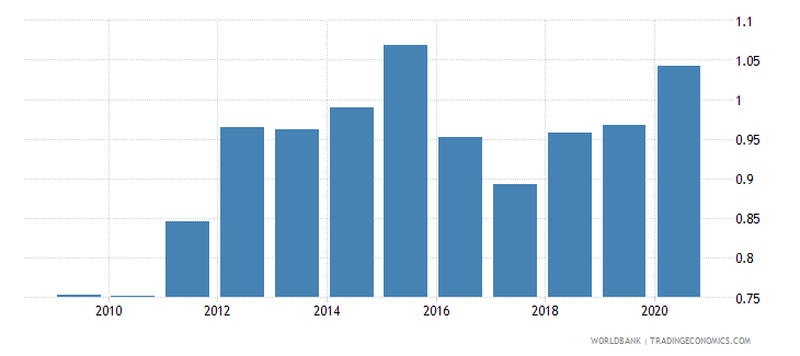 paraguay military expenditure percent of gdp wb data