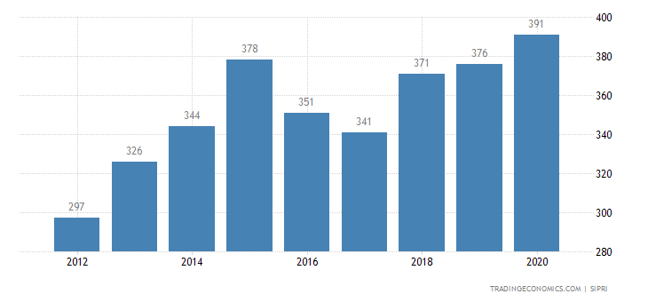 Paraguay Military Expenditure