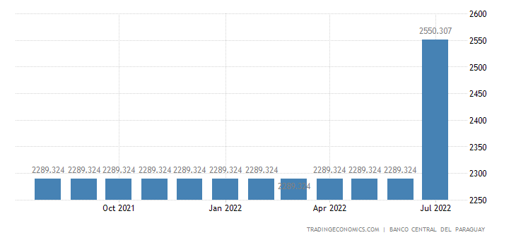 Paraguay Minimum Monthly Wage