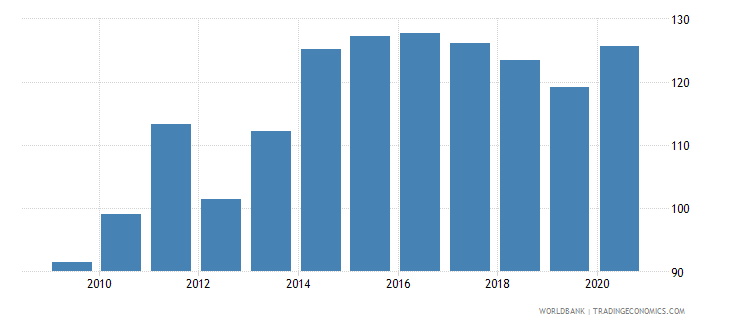 paraguay net barter terms of trade index 2000  100 wb data