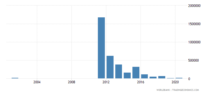 paraguay net bilateral aid flows from dac donors australia us dollar wb data