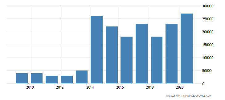 paraguay net bilateral aid flows from dac donors austria us dollar wb data