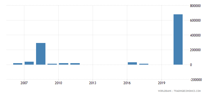 paraguay net bilateral aid flows from dac donors belgium us dollar wb data