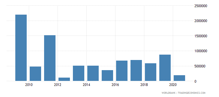 paraguay net bilateral aid flows from dac donors canada us dollar wb data