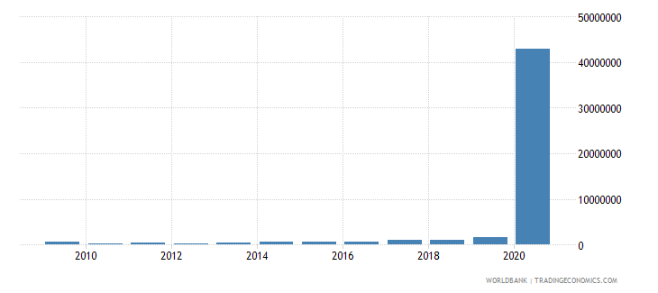 paraguay net bilateral aid flows from dac donors france us dollar wb data