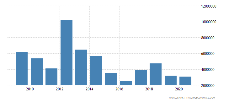 paraguay net bilateral aid flows from dac donors germany us dollar wb data