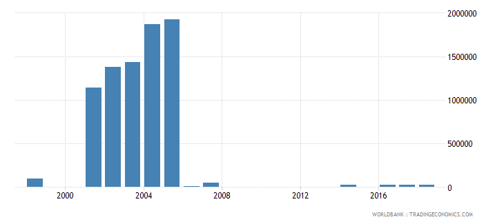 paraguay net bilateral aid flows from dac donors netherlands us dollar wb data