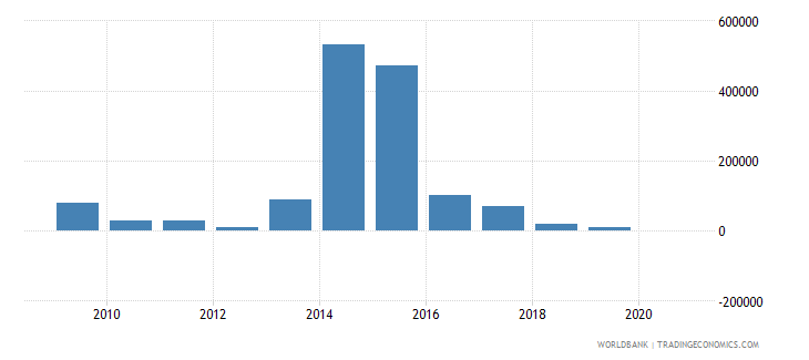 paraguay net bilateral aid flows from dac donors new zealand us dollar wb data