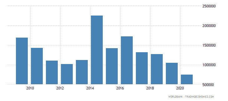 paraguay net bilateral aid flows from dac donors sweden us dollar wb data