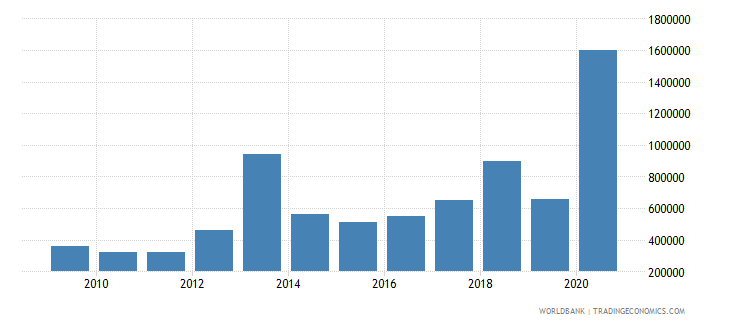 paraguay net bilateral aid flows from dac donors switzerland us dollar wb data