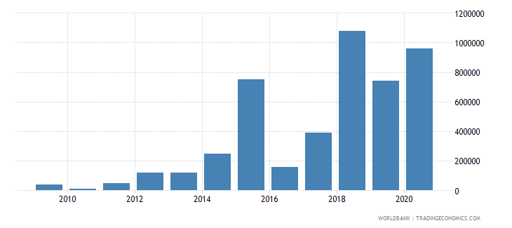 paraguay net bilateral aid flows from dac donors united kingdom us dollar wb data