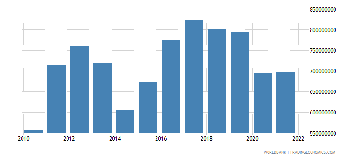 paraguay net current transfers bop us dollar wb data