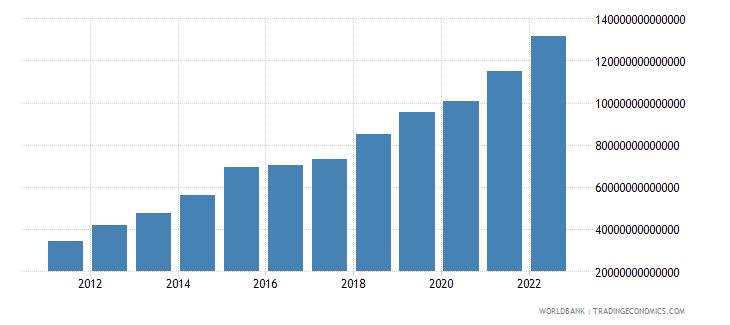 paraguay net domestic credit current lcu wb data