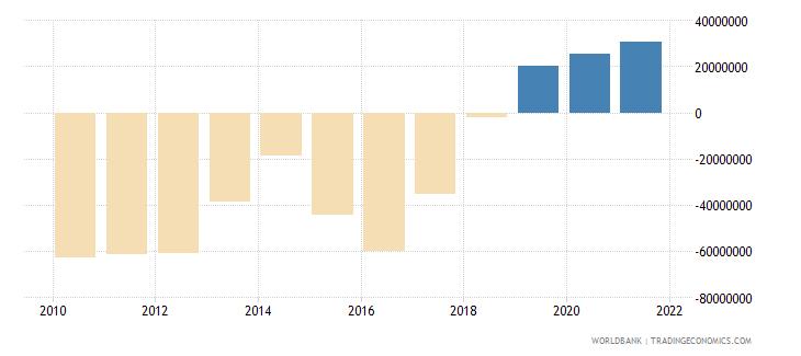 paraguay net financial flows bilateral nfl us dollar wb data