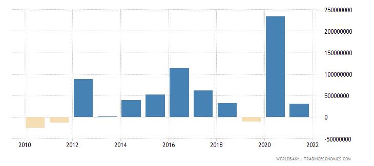 paraguay net financial flows ibrd nfl us dollar wb data