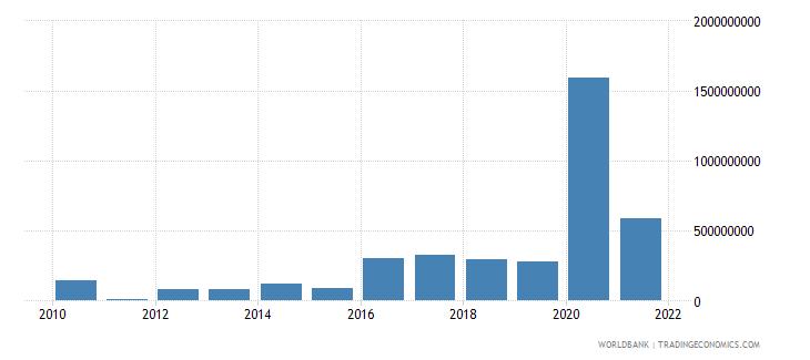 paraguay net financial flows multilateral nfl us dollar wb data