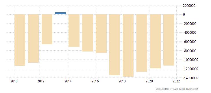 paraguay net financial flows rdb concessional nfl us dollar wb data