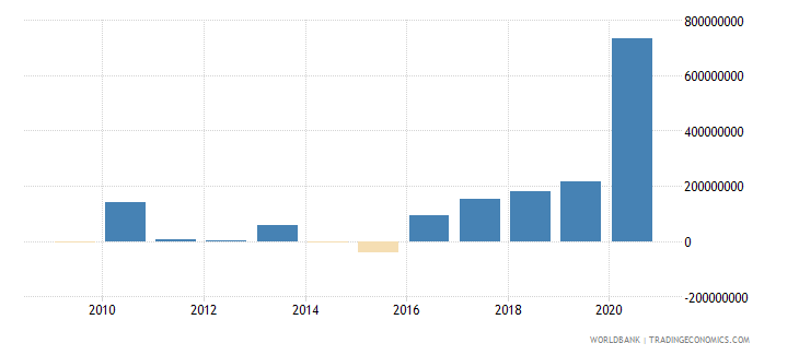 paraguay net financial flows rdb nonconcessional nfl us dollar wb data