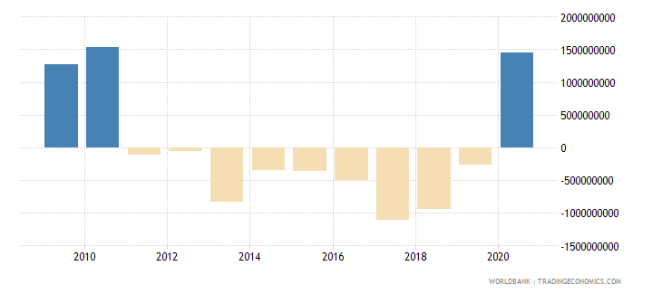 paraguay net flows on external debt private nonguaranteed png nfl us dollar wb data