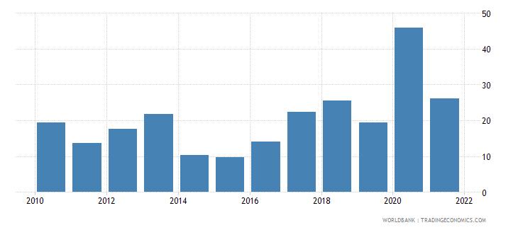 paraguay net oda received per capita us dollar wb data