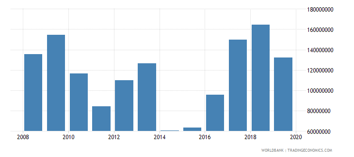 paraguay net official development assistance and official aid received constant 2007 us dollar wb data