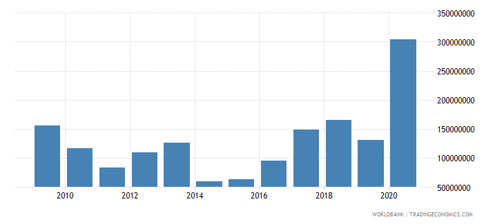 paraguay net official development assistance received constant 2007 us dollar wb data