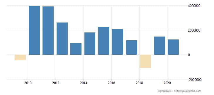 paraguay net official flows from un agencies ifad us dollar wb data