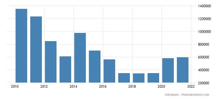 paraguay net official flows from un agencies undp us dollar wb data