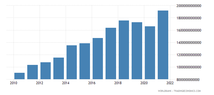 paraguay net taxes on products current lcu wb data
