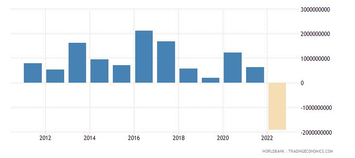 paraguay net trade in goods bop us dollar wb data