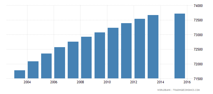 paraguay population age 0 female wb data