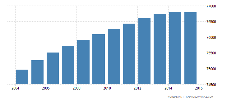 paraguay population age 0 male wb data