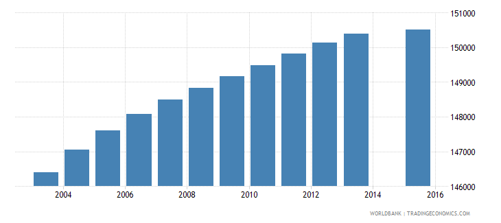 paraguay population age 0 total wb data