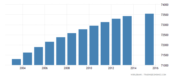 paraguay population age 1 female wb data