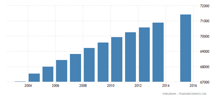 paraguay population age 10 female wb data