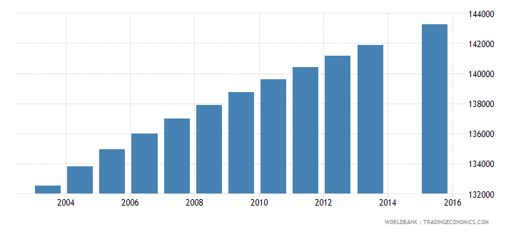paraguay population age 13 total wb data