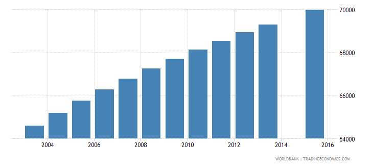paraguay population age 14 female wb data
