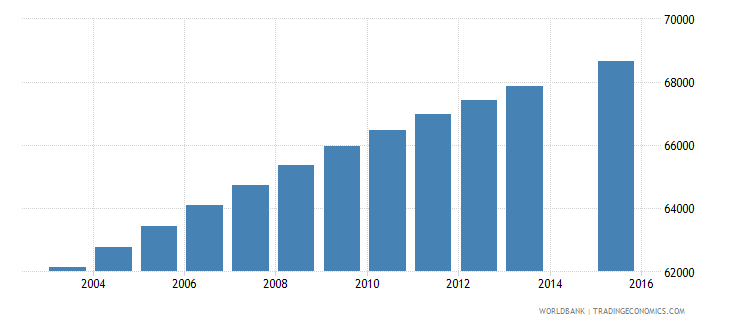 paraguay population age 17 female wb data