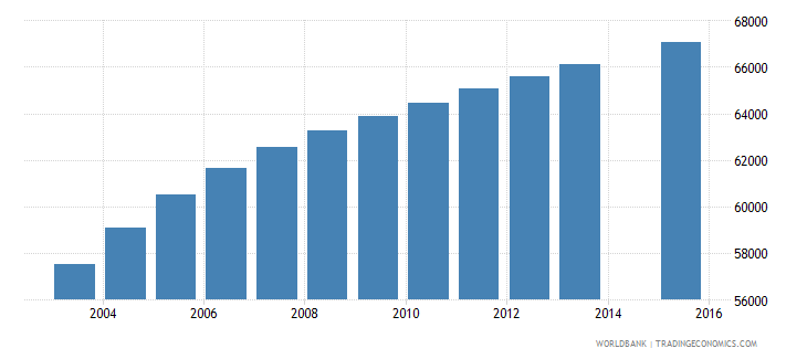 paraguay population age 20 female wb data