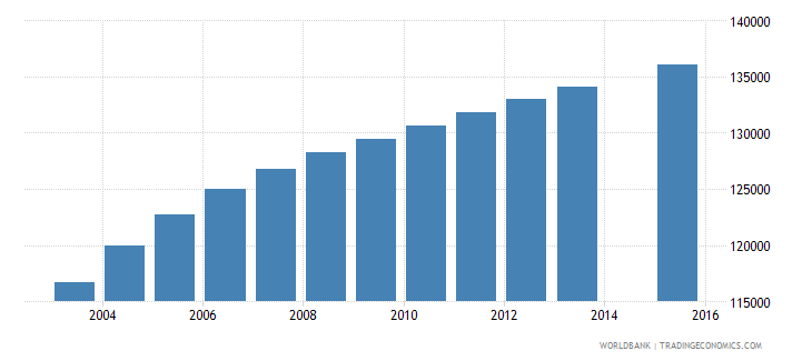 paraguay population age 20 total wb data