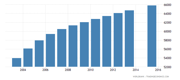 paraguay population age 22 female wb data