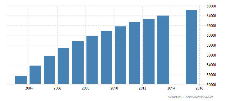 paraguay population age 23 female wb data