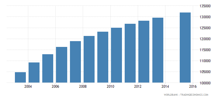 paraguay population age 23 total wb data