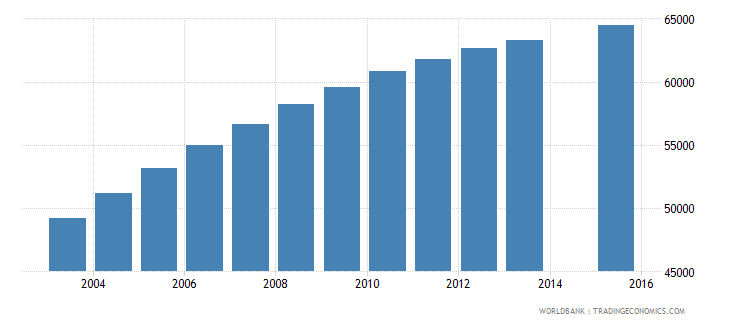 paraguay population age 24 female wb data