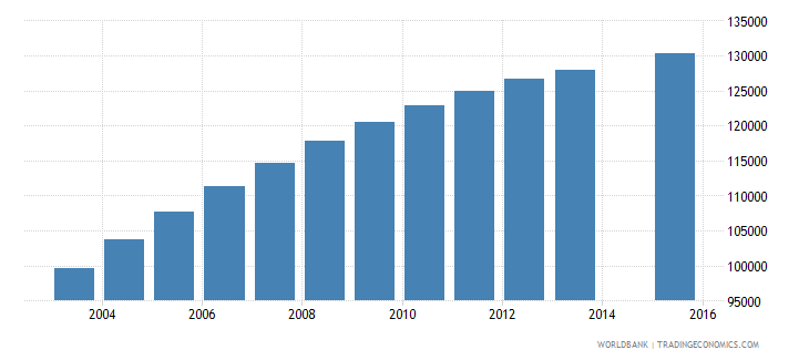 paraguay population age 24 total wb data